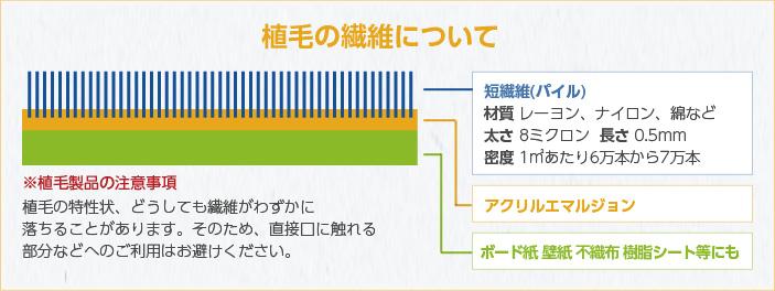 植毛の繊維について